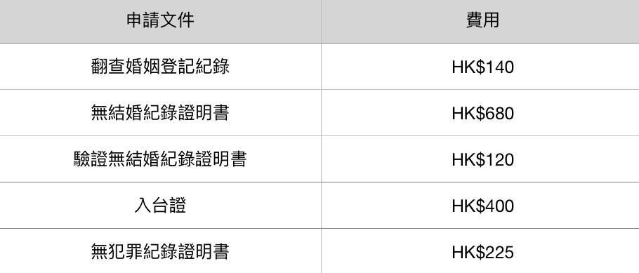 移民台灣費用